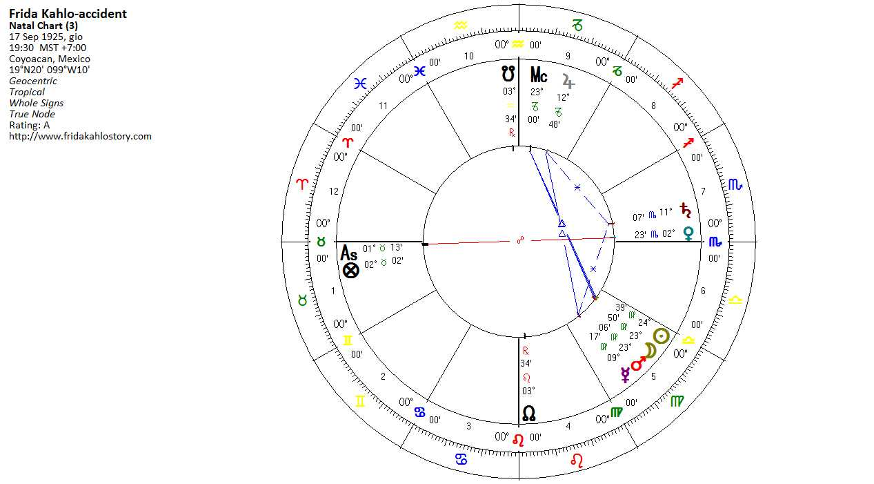 We find saturn and venus angular in the 7th house so we can suspect the major injuries to e from these two pla s especially saturn as he is the