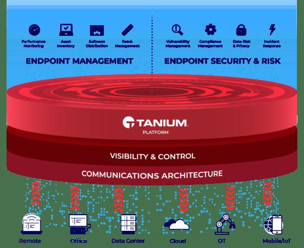 Tanium Platform