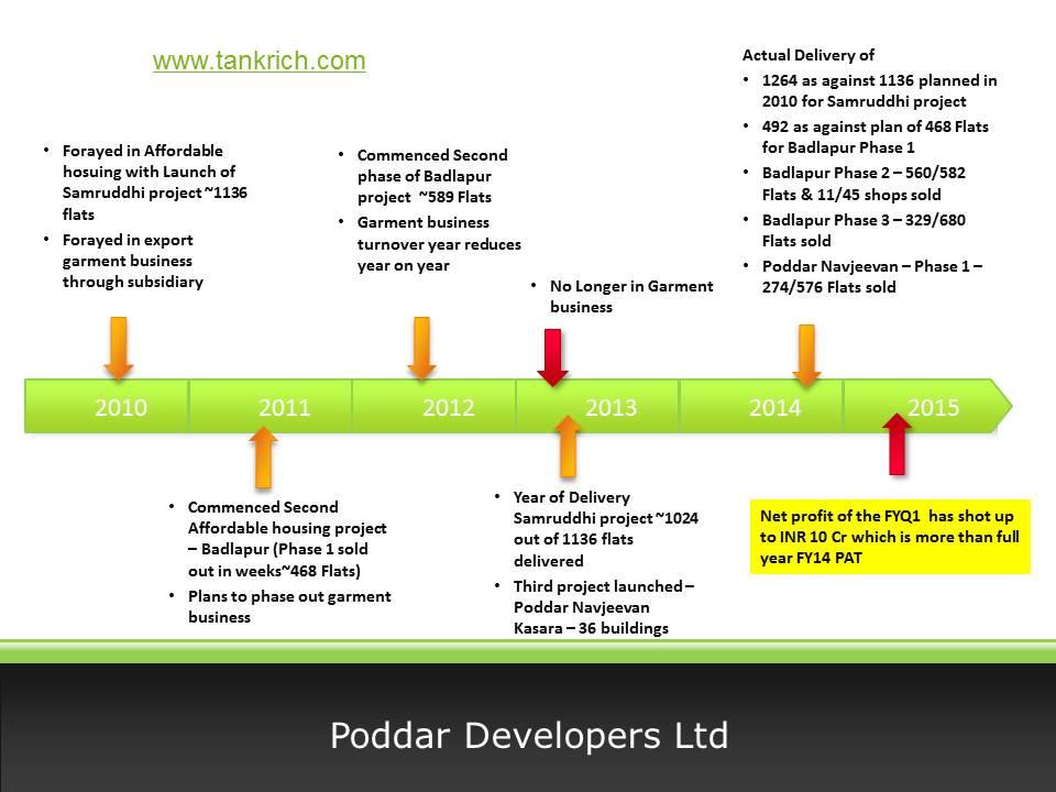 Poddar Developers - Timeline