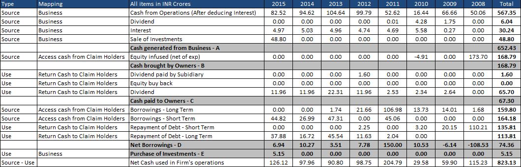capital allocation -2