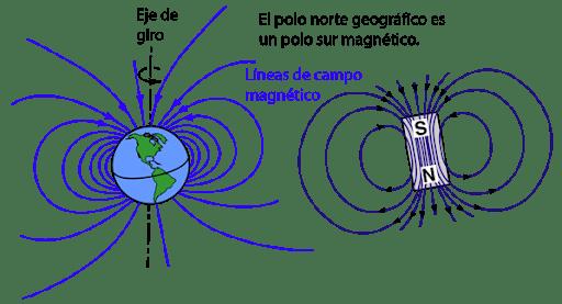 El campo mágnetico de la tierra funciona gracias a la polaridad