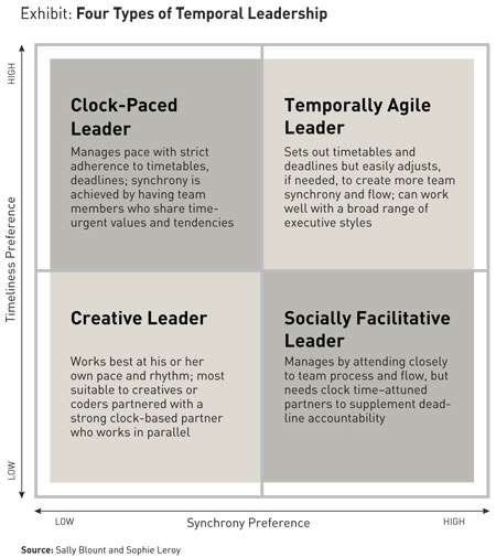 Four types of Temporal Leadership