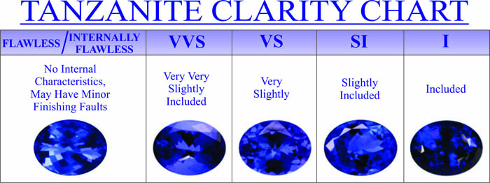 Sapphire Color And Clarity Chart 6 Tips On Buying