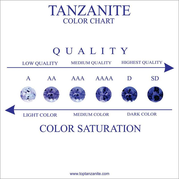 price what know tanzanite you chart need color to