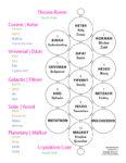 image Sepheroth, Circles or Medicine Wheels
