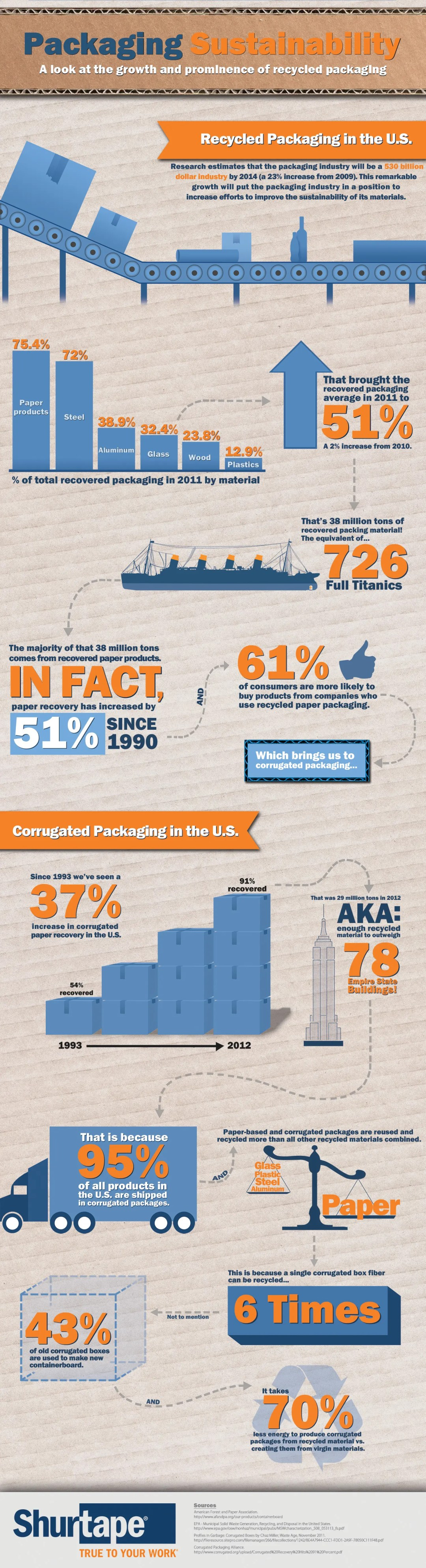 Infographic - Packaging Sustainability