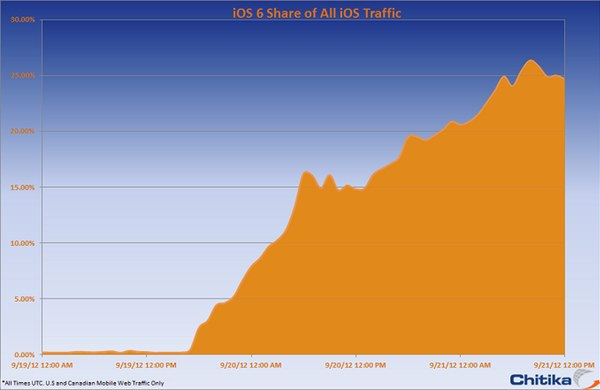 iPhone 5, iOS 6 Adoption: Apple Is on Fire