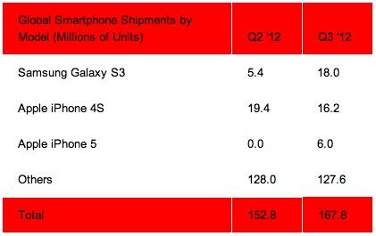 iphone 4S vs galaxy S3 shipments