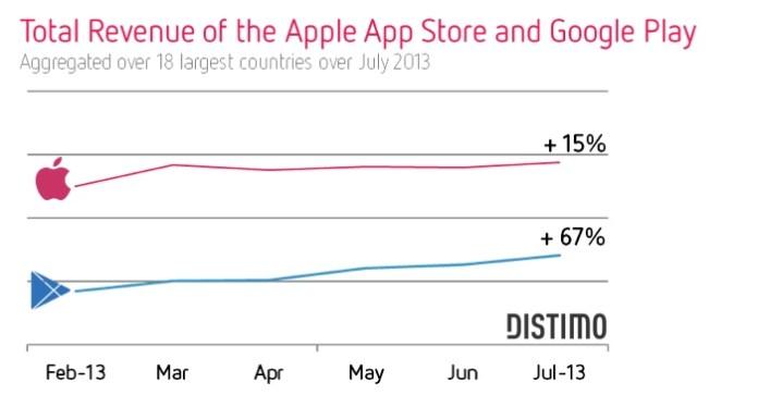 apple store revenue