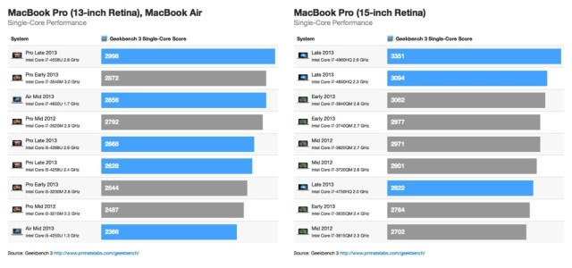 2013-macbook-pro-single-core-benchmarks