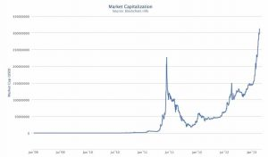 Bitcoin Price Jumping Fast, Regulators Worried