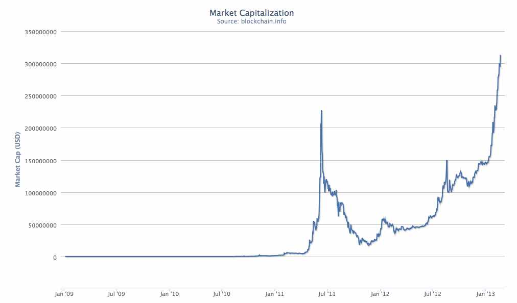 Image Result For Bitcoin Share Price Chart