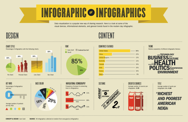 Infograph example