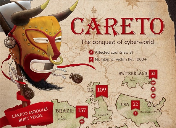 careto-the-mask-malware