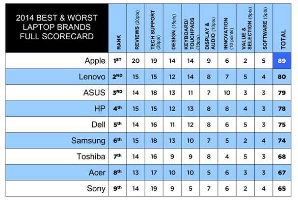 best-laptop-2014-apple-tops-table