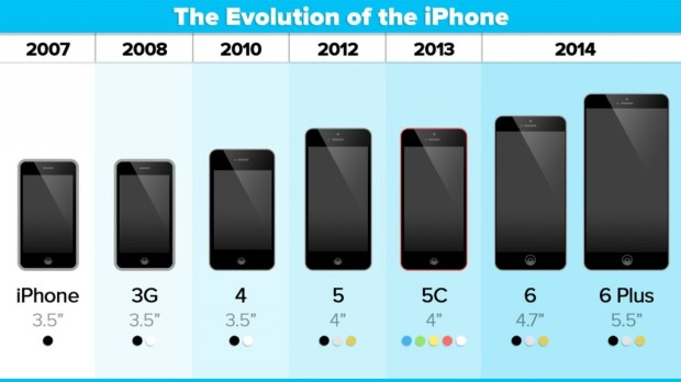 ios-8-adoption-iphone-evolution