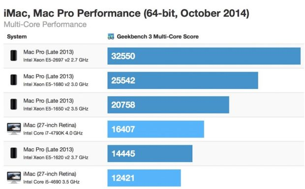 The iMac Retina at the bottom is a stock $2,499 configuration, while the much faster config above includes a faster processor and likely more RAM.