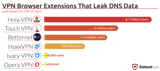 DNS Data Leaked