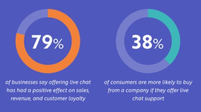 businesses consumers