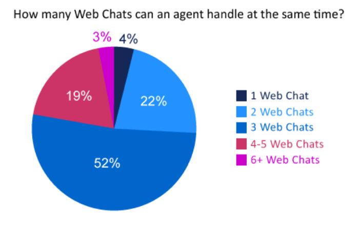 web chats