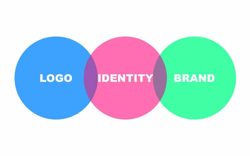 difference between logo and brand identity
