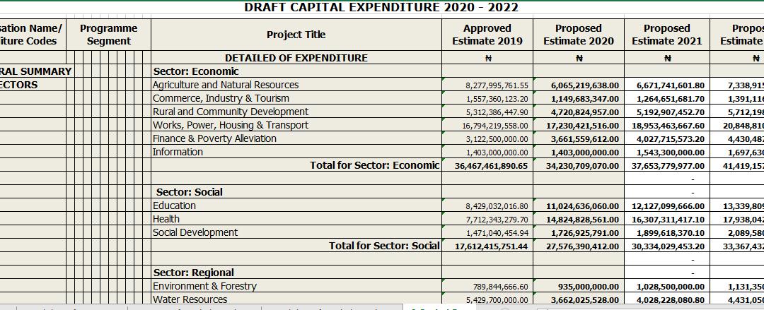 Taraba State 2021 Q1 Budget Performance Report Publication