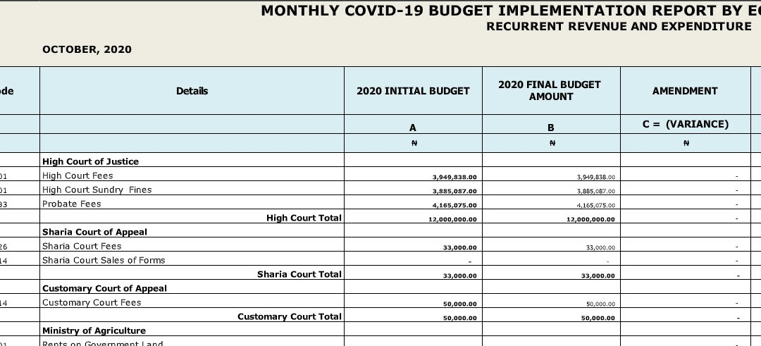 Taraba October 2020 Monthly Covid-19 Budget Implementation Report