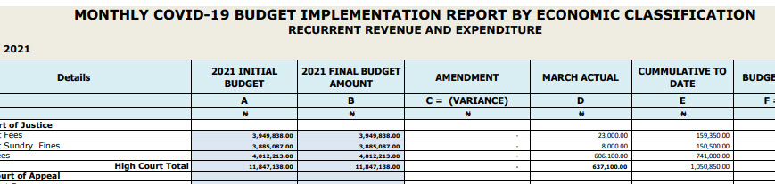 Taraba State March 2021 Monthly Covid-19 Budget Implementation Report