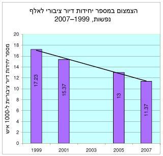התמעטות הדיור הציבורי בישראל