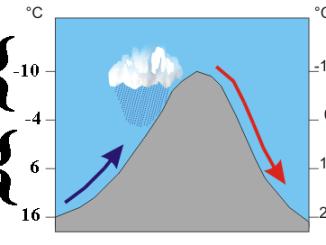 Qu'est ce que l'effet de foehn qui fait remonter les températures à Tarbes