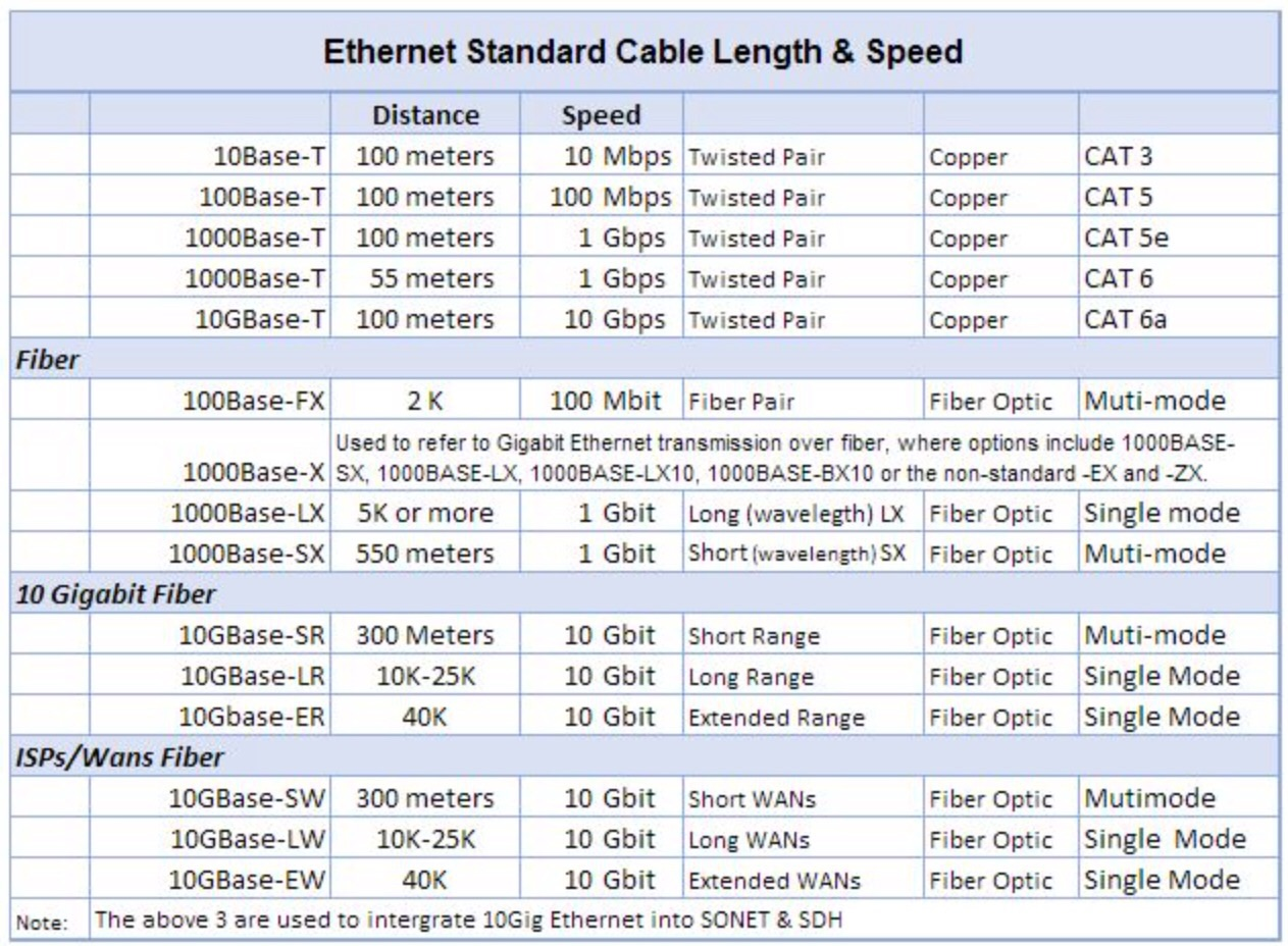 Ethernet Cable Length Amp Speed Chart