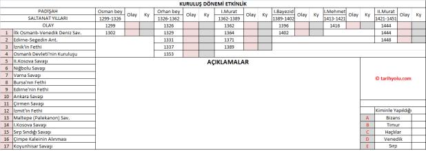 osmanli.devletinin.kurulus.donemi.etkinligi