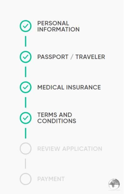 The steps of the Saudi e-Visa process.