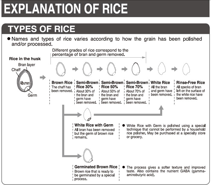 rice cooker instructions brown rice