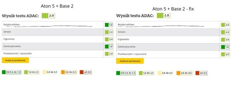 Jakie foteliki 0+ Cybexa? Wyniki testów ADAC, Aton 5 na dwóch bazach.