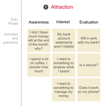 The three parts of the attraction phase and user questions and information needs.