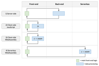 This figure shows four ways we can structure data processing in a web app: on the server (without WebAssembly), in the browser using JavaScript, in the browser using WebAssembly, and serverless WebAssembly.