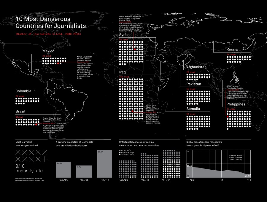 The best infographics: Dangerous countries