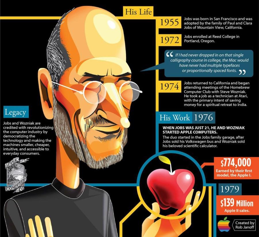 The best infographics: Steve Jobs