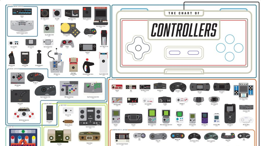 The best infographics: Game controllers
