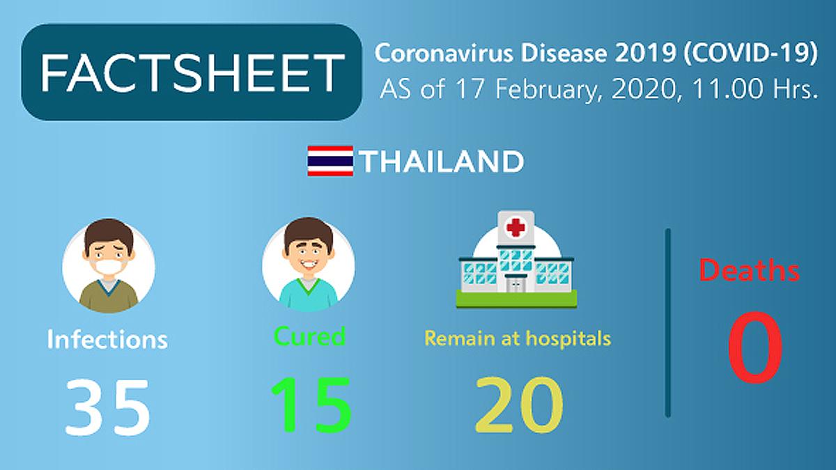coronavirus updates thailand