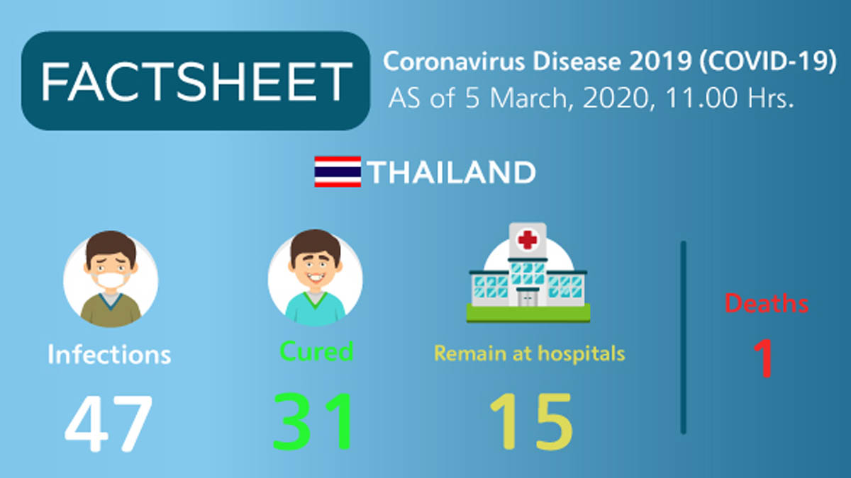 Infographic: Coronavirus Disease 2019 (COVID-19) situation in Thailand as of 5 March, 2020, 11.00 Hrs.