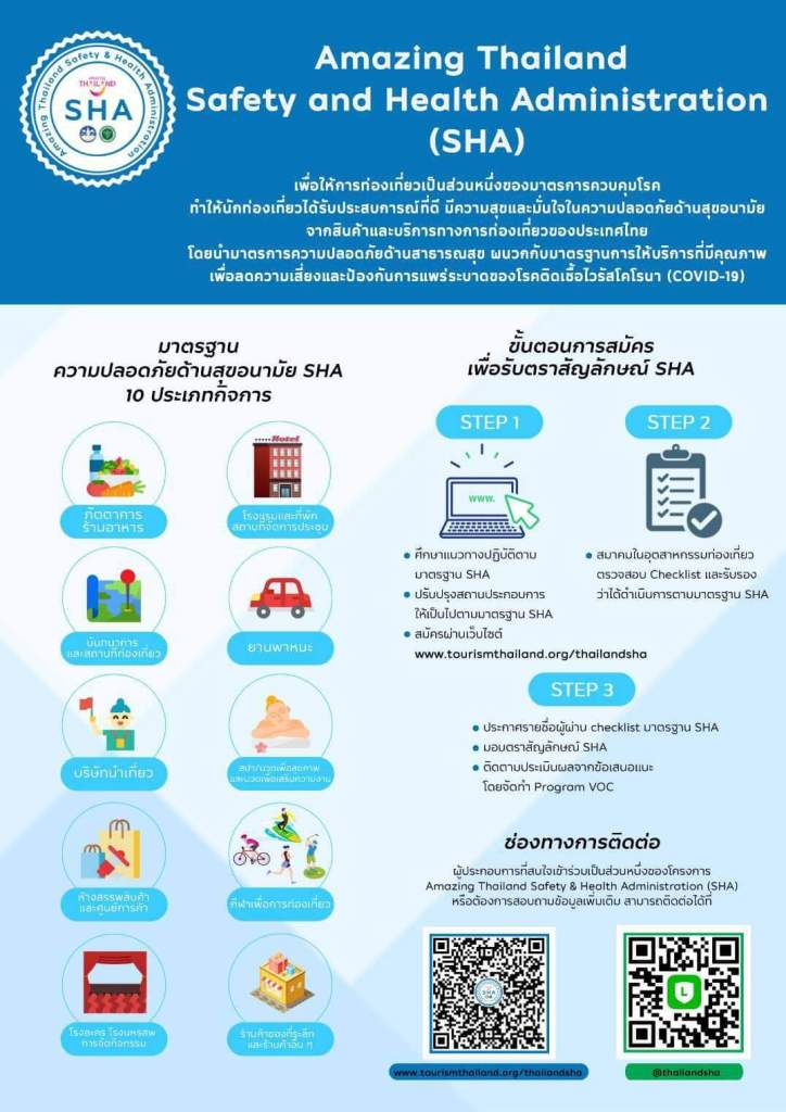 "The ""Amazing Thailand Safety and Health Administration: SHA"" certification is aimed at elevating the country's tourism industry standards and developing confidence among international and domestic tourists."