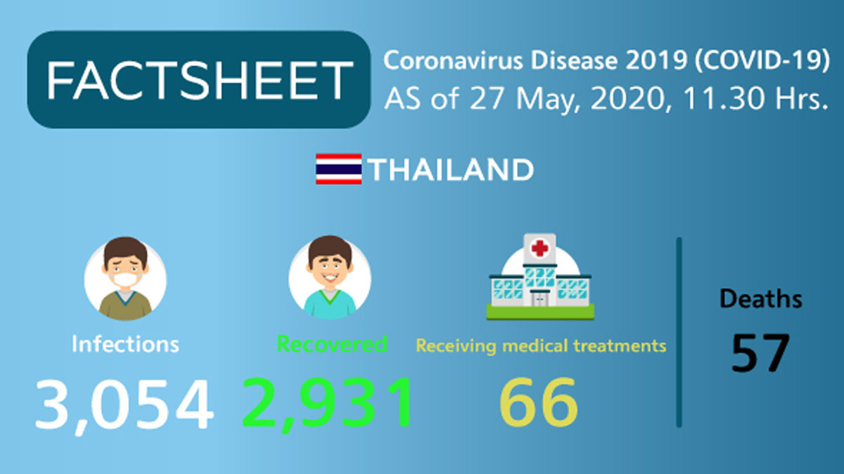 Coronavirus Disease 2019 (COVID-19) situation in Thailand as of 27 May 2020, 11.30 Hrs.
