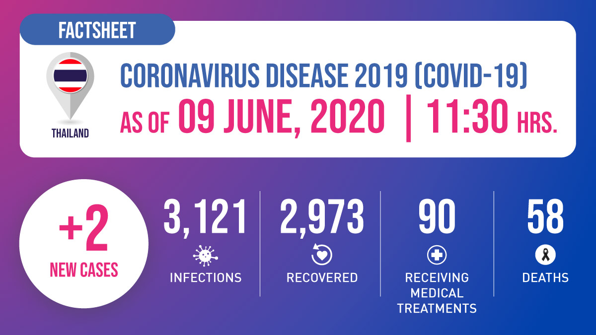 Coronavirus Disease 2019 (COVID-19) situation in Thailand as of 9 June 2020, 11.30 Hrs.