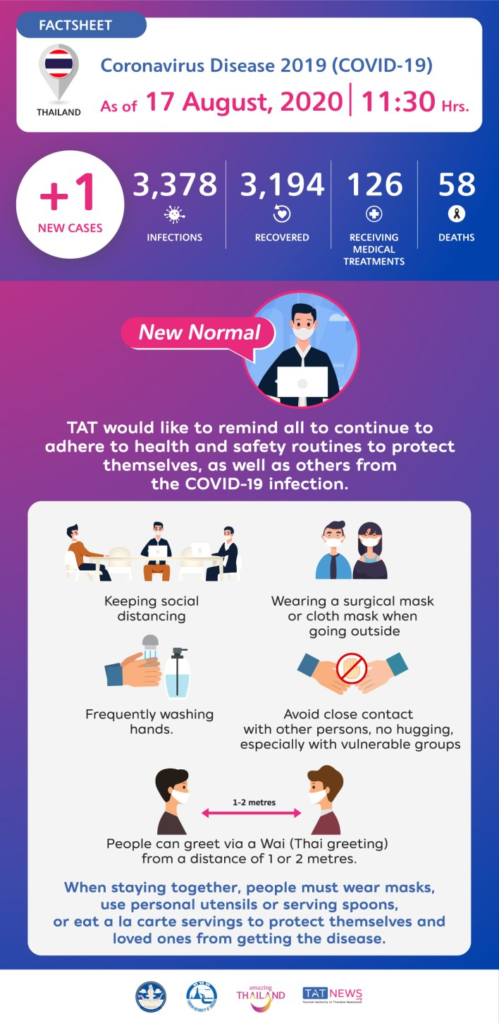 Coronavirus Disease 2019 (COVID-19) situation in Thailand as of 17 August 2020, 11.30 Hrs.