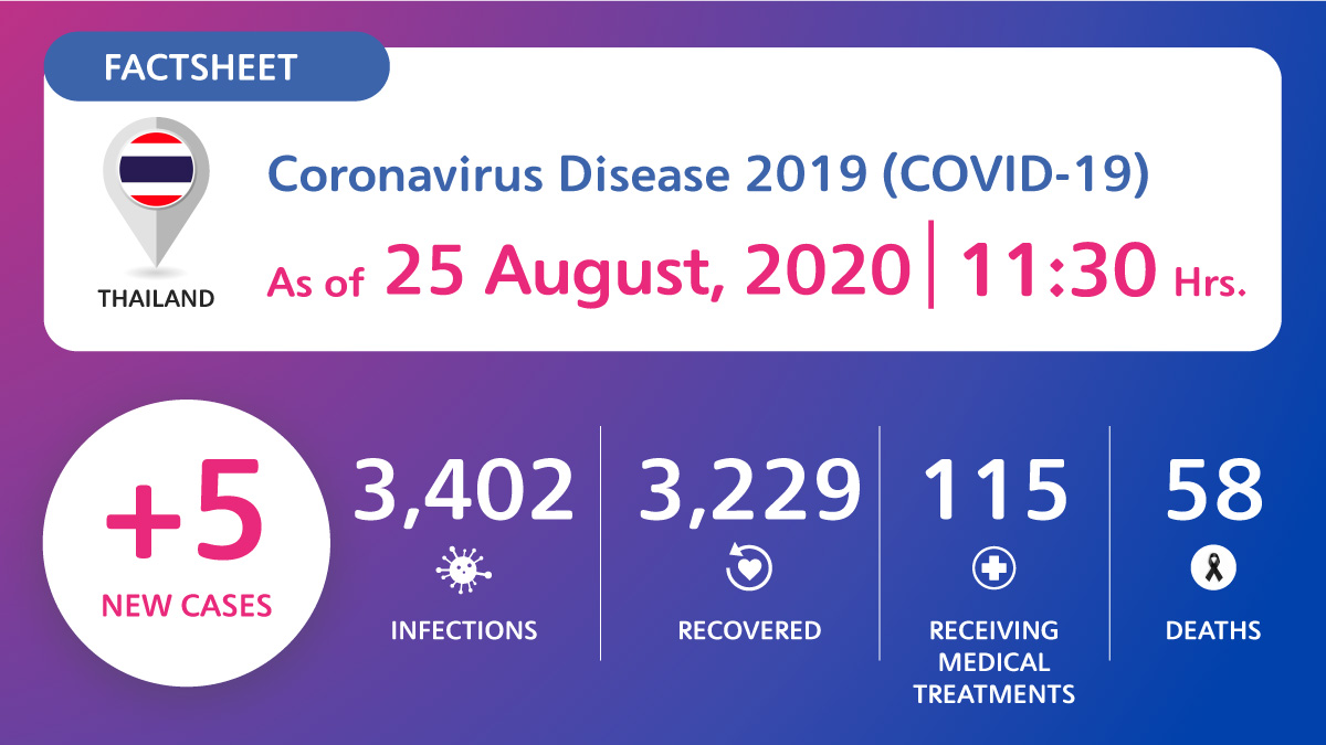 Coronavirus Disease 2019 (COVID-19) situation in Thailand as of 25 August 2020, 11.30 Hrs.