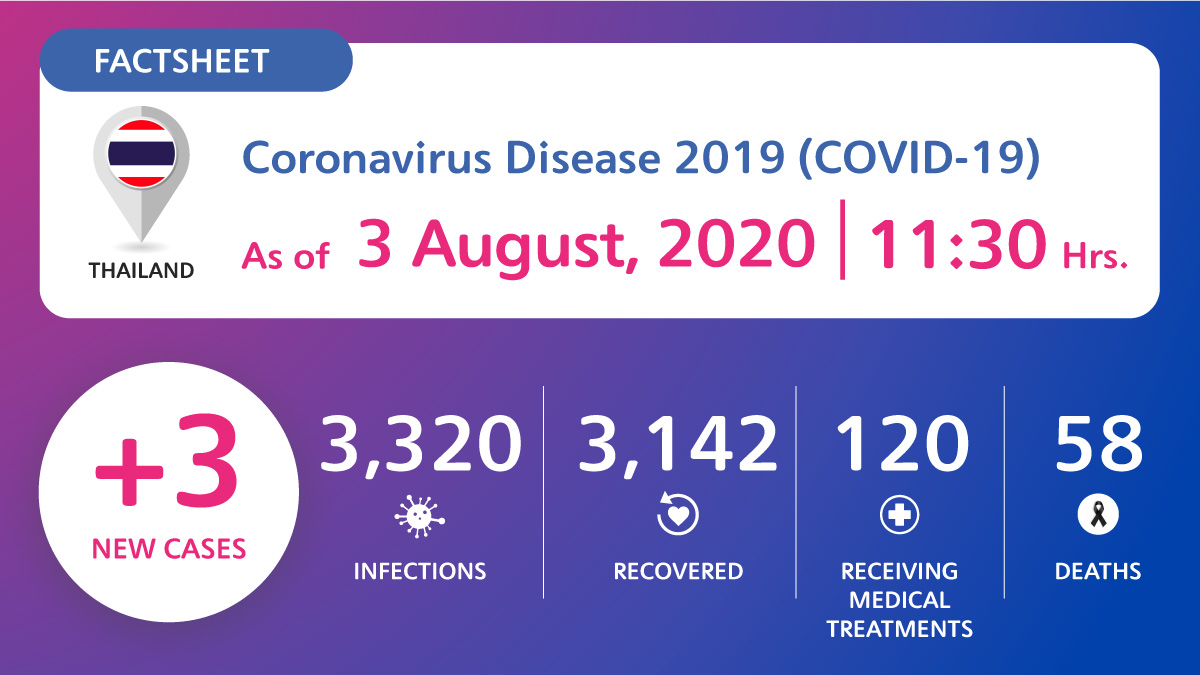 , Coronavirus Disease 2019 (COVID-19) situation in Thailand as of 3 August 2020, 11.30 Hrs., For Immediate Release | Official News Wire for the Travel Industry