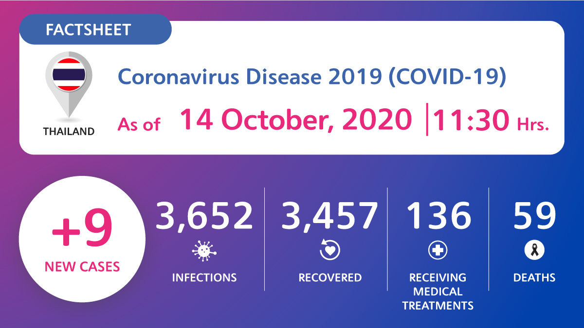 , Coronavirus Disease 2019 (COVID-19) situation in Thailand as of 14 October 2020, 11.30 Hrs., For Immediate Release | Official News Wire for the Travel Industry