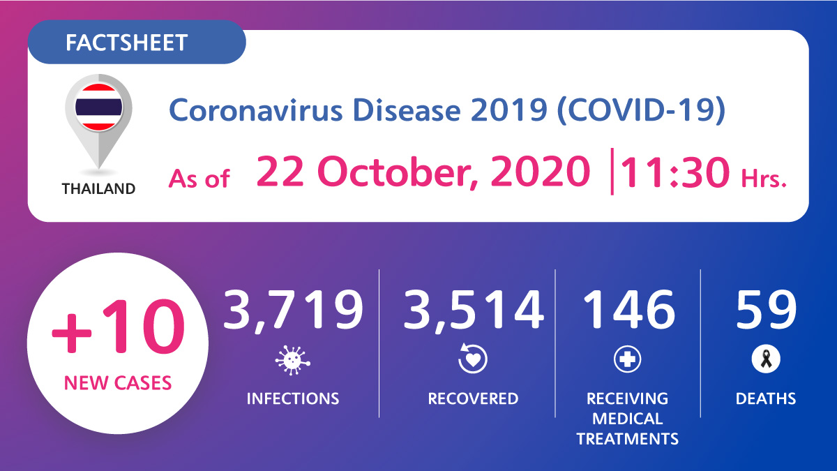 , Coronavirus Disease 2019 (COVID-19) situation in Thailand as of 22 October 2020, 11.30 Hrs., For Immediate Release | Official News Wire for the Travel Industry